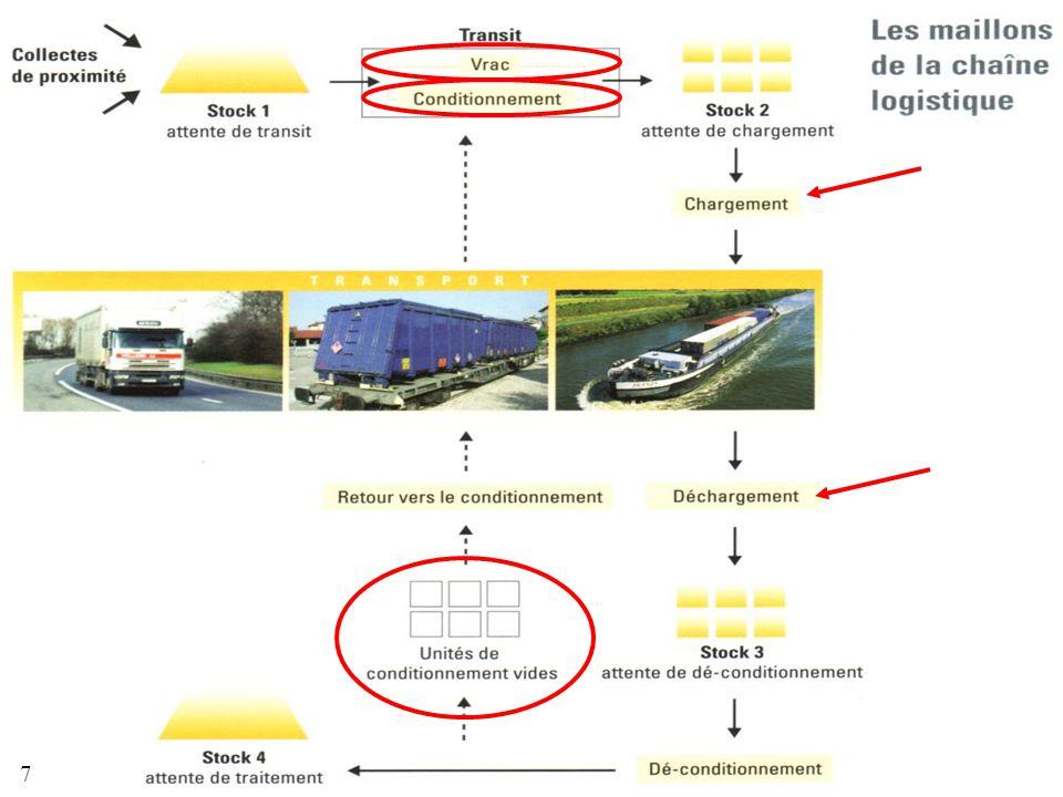 Transport fluvial des produits agroalimentaires non-intentionnels 7