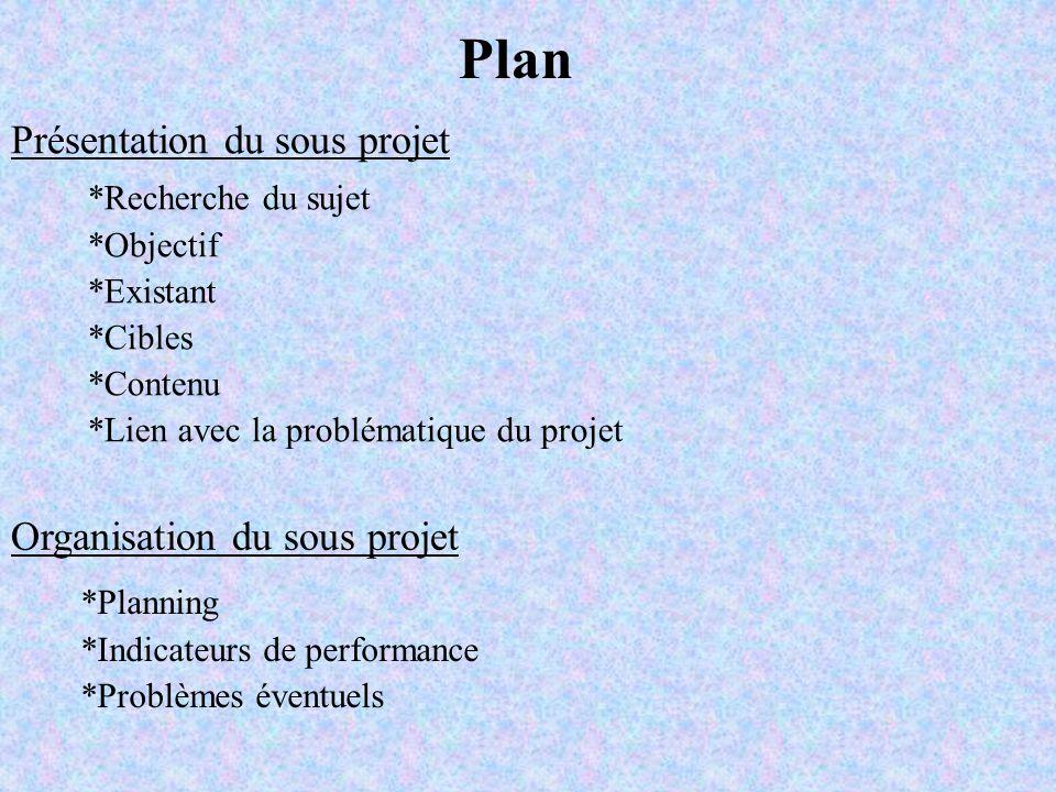 Présentation du sous projet Organisation du sous projet Plan *Recherche du sujet *Objectif *Existant *Cibles *Contenu *Lien avec la problématique du p
