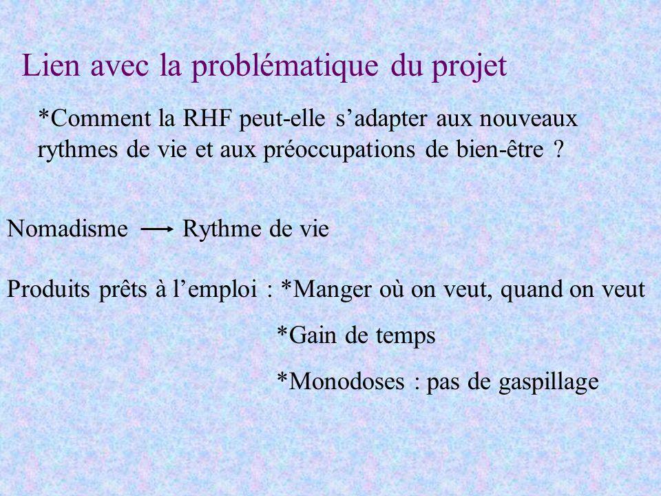 Lien avec la problématique du projet *Comment la RHF peut-elle sadapter aux nouveaux rythmes de vie et aux préoccupations de bien-être ? Produits prêt