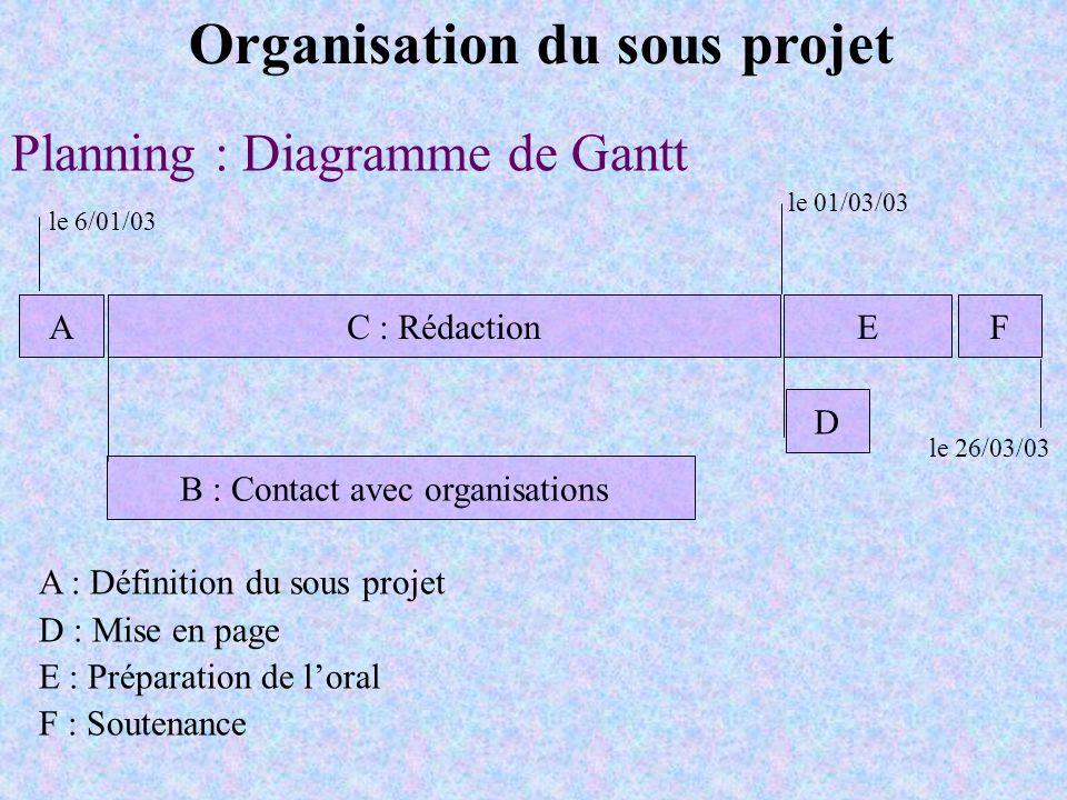 Planning : Diagramme de Gantt AC : RédactionEF B : Contact avec organisations D le 6/01/03 le 01/03/03 le 26/03/03 A : Définition du sous projet D : M