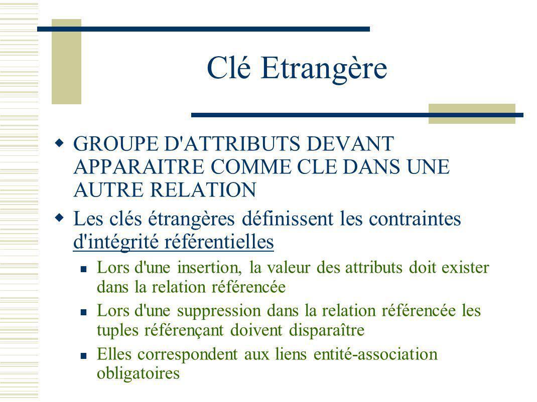 Clé Etrangère GROUPE D'ATTRIBUTS DEVANT APPARAITRE COMME CLE DANS UNE AUTRE RELATION Les clés étrangères définissent les contraintes d'intégrité référ