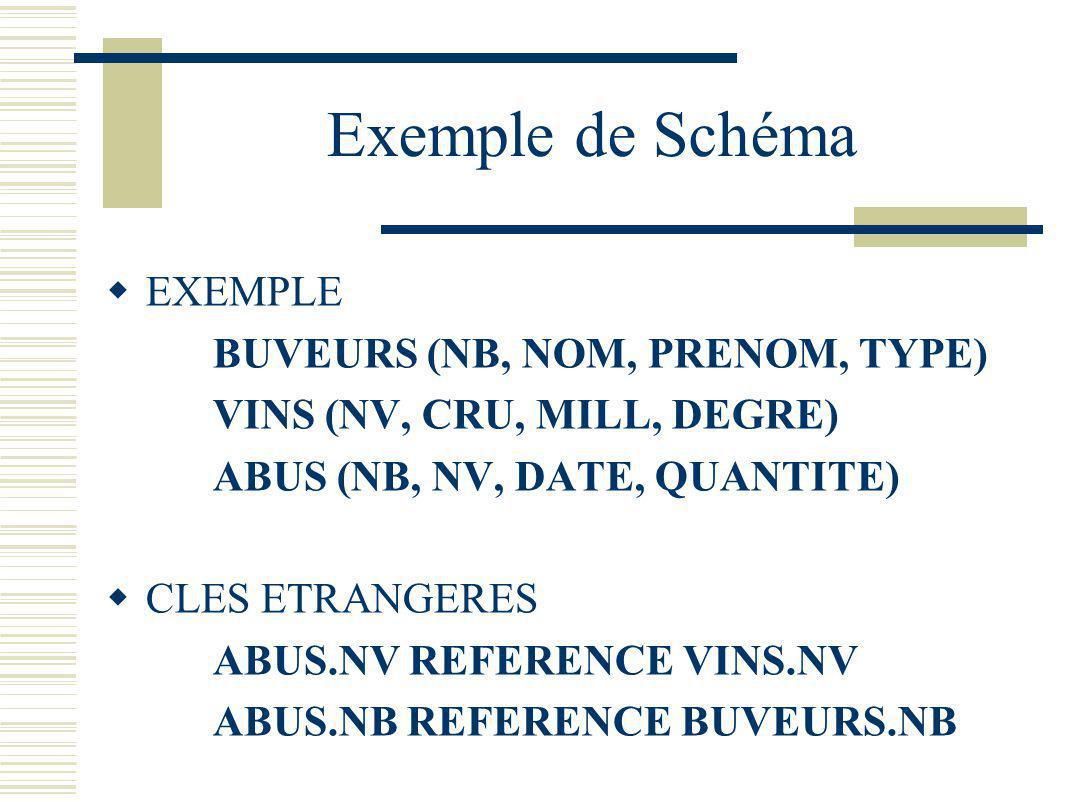 Exemple de Schéma EXEMPLE BUVEURS (NB, NOM, PRENOM, TYPE) VINS (NV, CRU, MILL, DEGRE) ABUS (NB, NV, DATE, QUANTITE) CLES ETRANGERES ABUS.NV REFERENCE