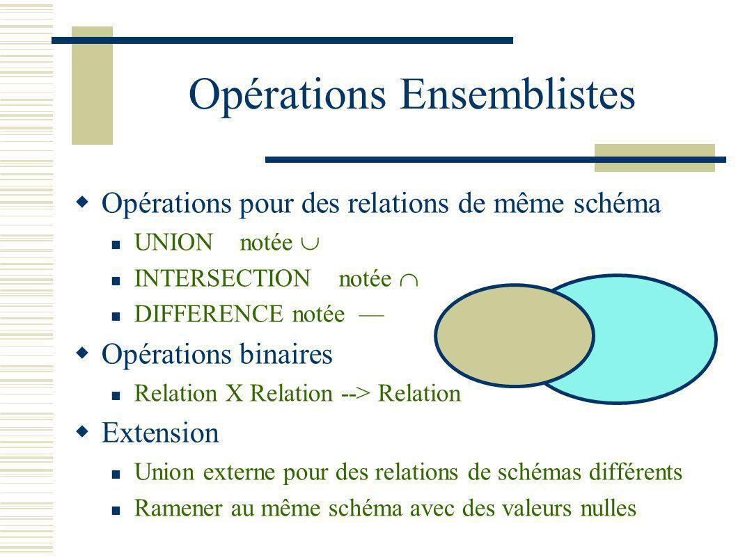 Opérations Ensemblistes Opérations pour des relations de même schéma UNION notée INTERSECTION notée DIFFERENCE notée Opérations binaires Relation X Re