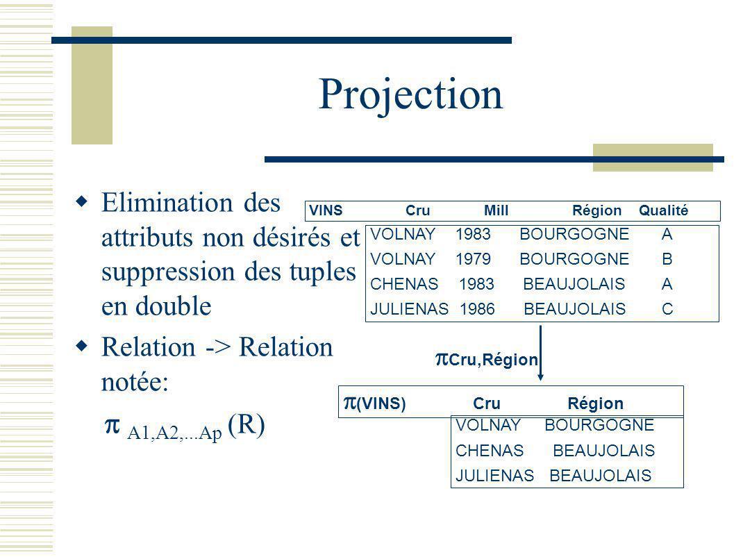 Projection Elimination des attributs non désirés et suppression des tuples en double Relation -> Relation notée: A1,A2,...Ap (R) VINS Cru Mill Région