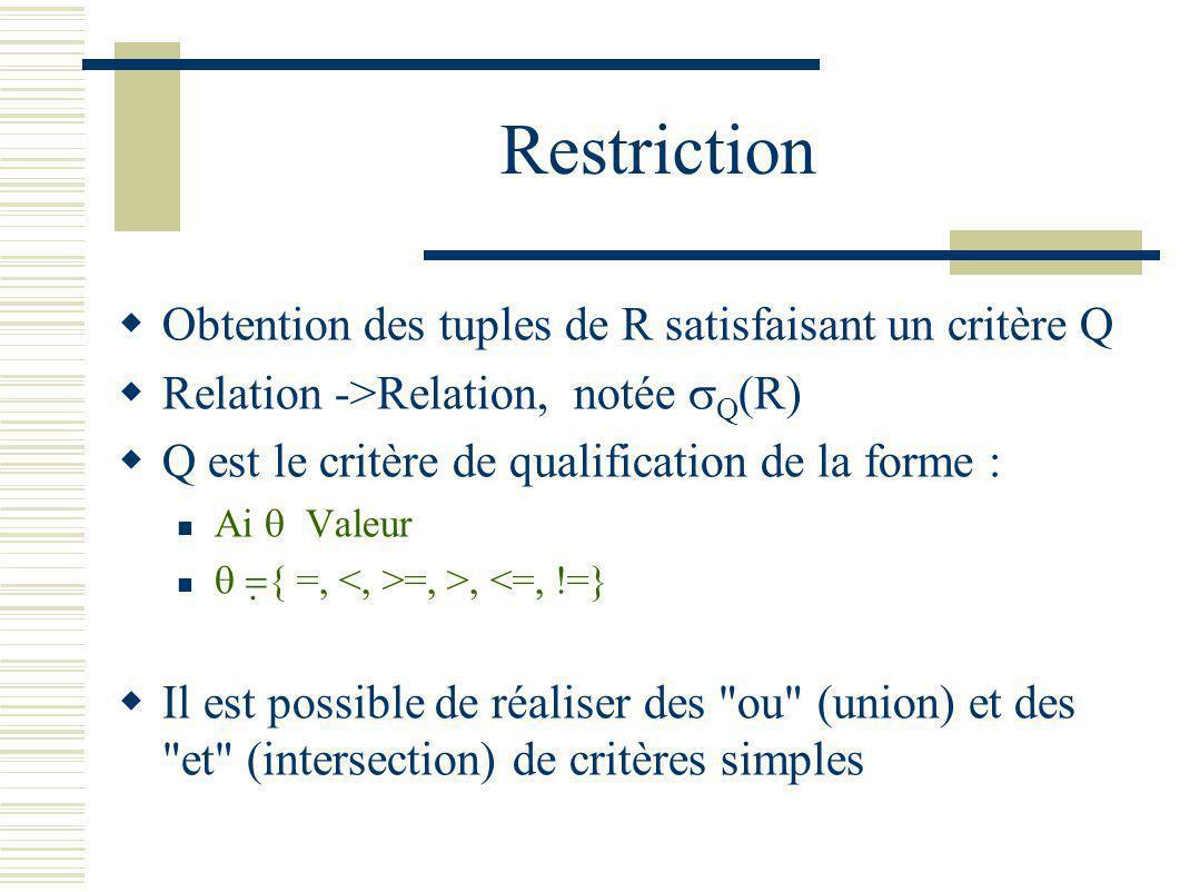 Restriction Obtention des tuples de R satisfaisant un critère Q Relation ->Relation, notée Q (R) Q est le critère de qualification de la forme : Ai Va