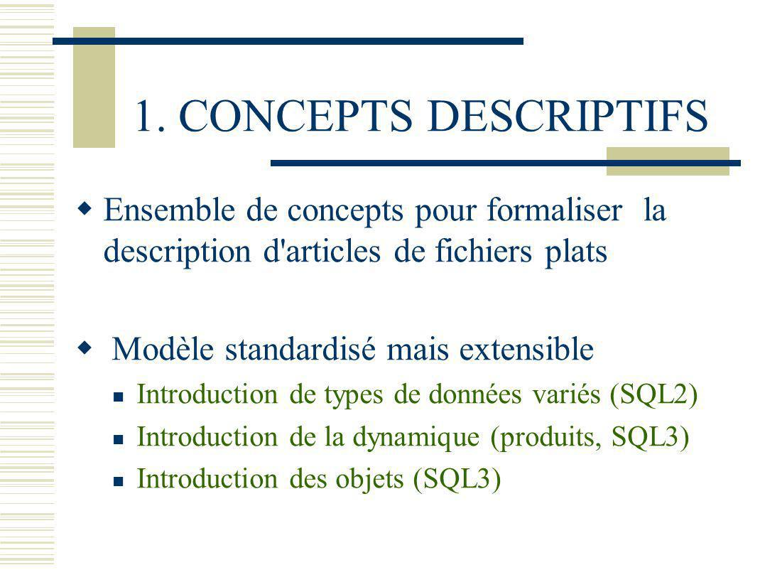 1. CONCEPTS DESCRIPTIFS Ensemble de concepts pour formaliser la description d'articles de fichiers plats Modèle standardisé mais extensible Introducti