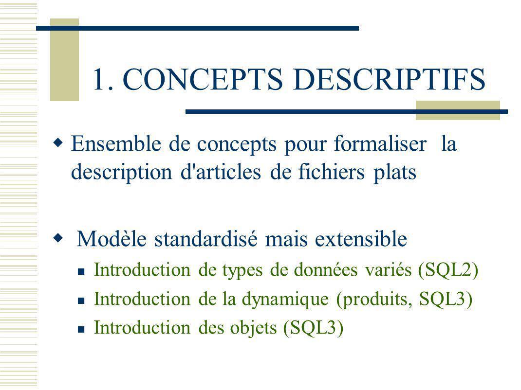 Domaine ENSEMBLE DE VALEURS Exemples: ENTIER REEL CHAINES DE CARACTERES EUROS SALAIRE = {4 000..100 000} COULEUR= {BLEU, BLANC, ROUGE} POINT = {(X:REEL,Y:REEL)} TRIANGLE = {(P1:POINT,P2:POINT,P3:POINT)}