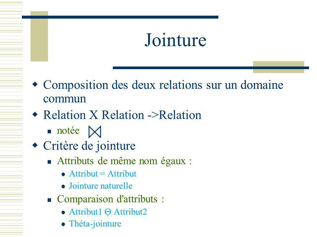 Jointure Composition des deux relations sur un domaine commun Relation X Relation ->Relation notée Critère de jointure Attributs de même nom égaux : A