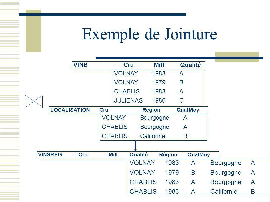 Exemple de Jointure VINS Cru Mill Qualité VOLNAY 1983 A VOLNAY 1979 B CHABLIS 1983 A JULIENAS 1986 C LOCALISATION Cru Région QualMoy VOLNAY Bourgogne