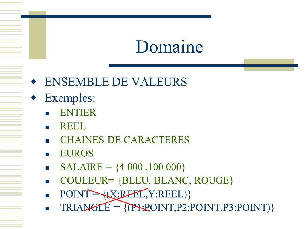 Domaine ENSEMBLE DE VALEURS Exemples: ENTIER REEL CHAINES DE CARACTERES EUROS SALAIRE = {4 000..100 000} COULEUR= {BLEU, BLANC, ROUGE} POINT = {(X:REE