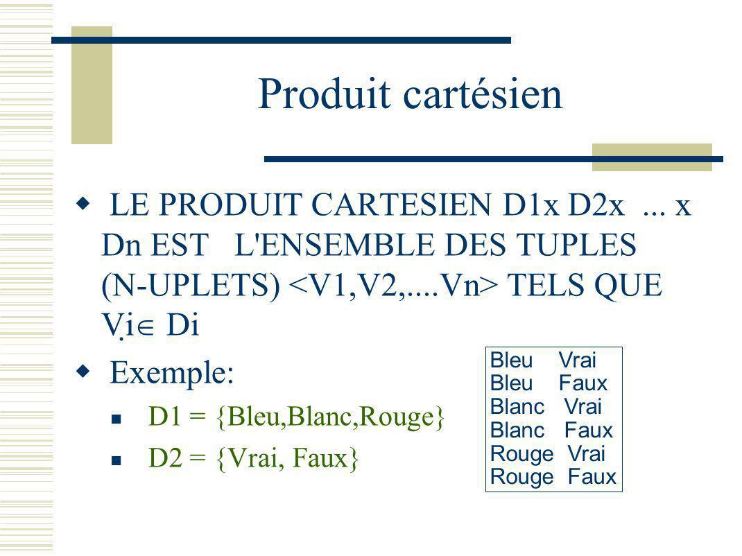 Produit cartésien LE PRODUIT CARTESIEN D1x D2x... x Dn EST L'ENSEMBLE DES TUPLES (N-UPLETS) TELS QUE Vi Di Exemple: D1 = {Bleu,Blanc,Rouge} D2 = {Vrai