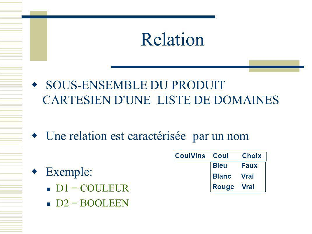 Relation SOUS-ENSEMBLE DU PRODUIT CARTESIEN D'UNE LISTE DE DOMAINES Une relation est caractérisée par un nom Exemple: D1 = COULEUR D2 = BOOLEEN Bleu F
