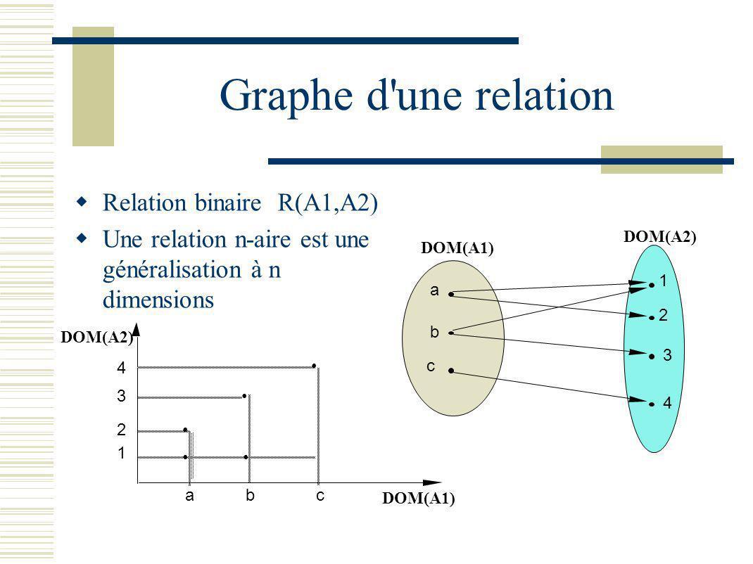 Graphe d'une relation Relation binaire R(A1,A2) Une relation n-aire est une généralisation à n dimensions DOM(A1) DOM(A2) 1 2 3 4 abc DOM(A1) DOM(A2)