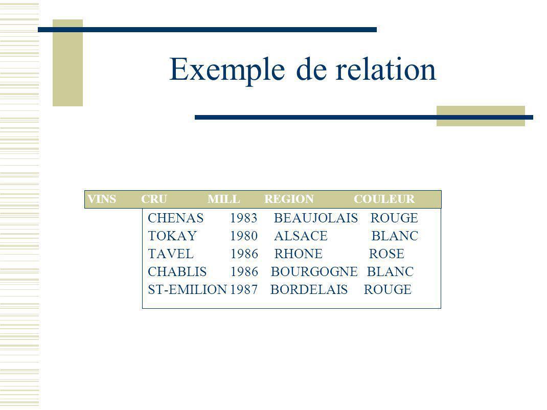 Restriction Obtention des tuples de R satisfaisant un critère Q Relation ->Relation, notée Q (R) Q est le critère de qualification de la forme : Ai Valeur { =, =, >, <=, !=} Il est possible de réaliser des ou (union) et des et (intersection) de critères simples