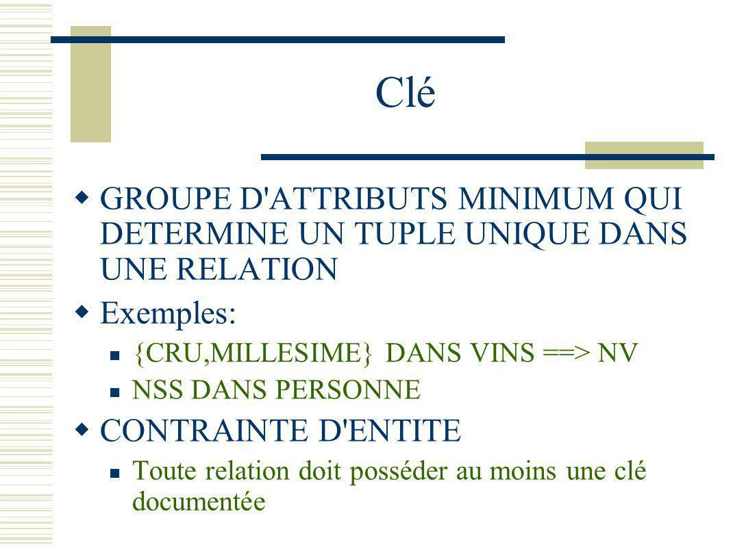 Clé GROUPE D'ATTRIBUTS MINIMUM QUI DETERMINE UN TUPLE UNIQUE DANS UNE RELATION Exemples: {CRU,MILLESIME} DANS VINS ==> NV NSS DANS PERSONNE CONTRAINTE
