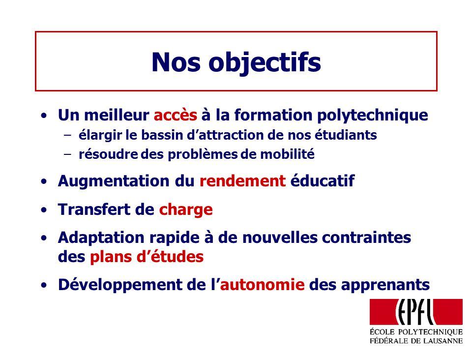 Nos objectifs Un meilleur accès à la formation polytechnique –élargir le bassin dattraction de nos étudiants –résoudre des problèmes de mobilité Augme