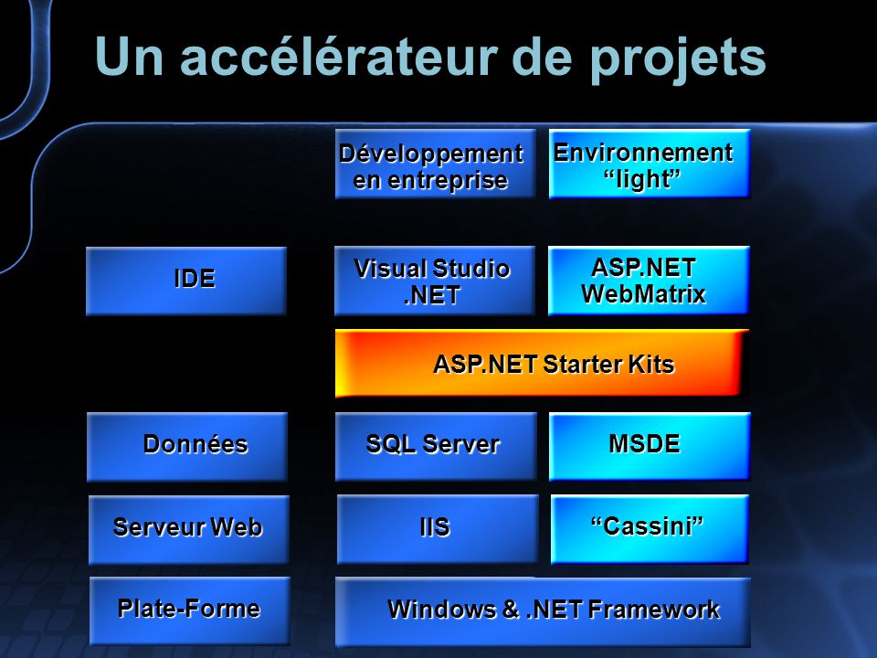 Visual Studio.NET ASP.NET WebMatrix IDE SQL Server MSDE Données IIS Cassini Serveur Web ASP.NET Starter Kits Développement en entreprise Environnement