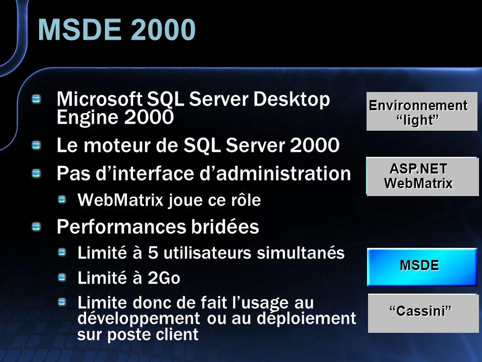 Cassini Serveur Web de développement Ne sert que les pages ASP.NET Ne sert que les requêtes locales Est inclus dans les 1,2Mo de WebMatrix Nest en fait quun listener qui renvoie les requêtes vers le moteur ASP.NET du.NET Framework ASP.NET WebMatrix MSDE Cassini Environnement light