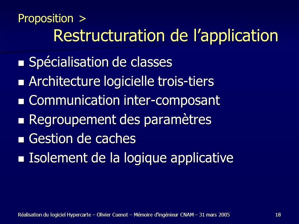 Réalisation du logiciel Hypercarte – Olivier Cuenot – Mémoire d'ingénieur CNAM – 31 mars 200518 Proposition > Restructuration de lapplication Spéciali