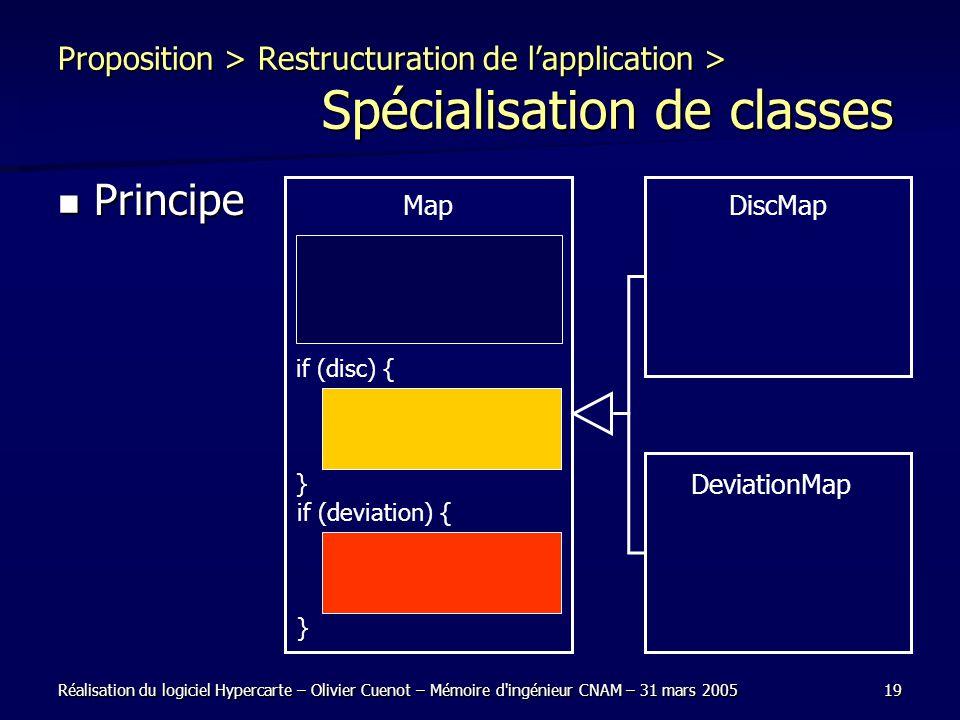 Réalisation du logiciel Hypercarte – Olivier Cuenot – Mémoire d'ingénieur CNAM – 31 mars 200519 Proposition > Restructuration de lapplication > Spécia