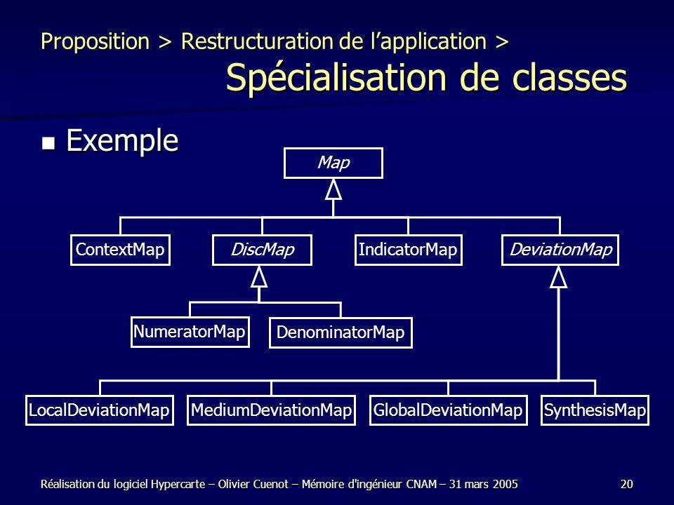 Réalisation du logiciel Hypercarte – Olivier Cuenot – Mémoire d'ingénieur CNAM – 31 mars 200520 Proposition > Restructuration de lapplication > Spécia