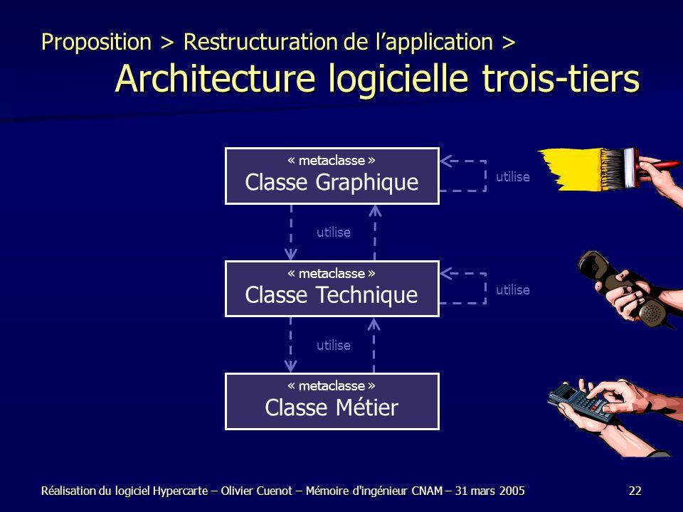 Réalisation du logiciel Hypercarte – Olivier Cuenot – Mémoire d'ingénieur CNAM – 31 mars 200522 utilise Proposition > Restructuration de lapplication