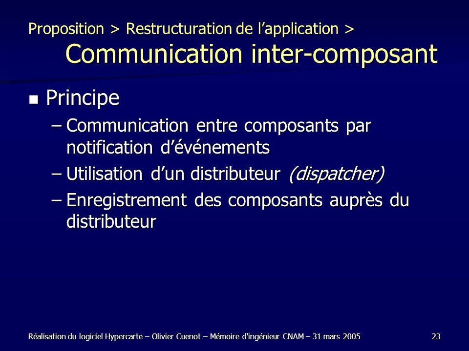 Réalisation du logiciel Hypercarte – Olivier Cuenot – Mémoire d'ingénieur CNAM – 31 mars 200523 Proposition > Restructuration de lapplication > Commun
