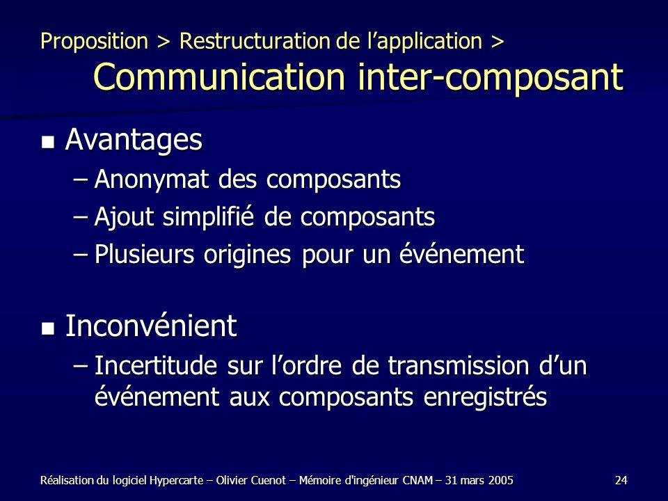 Réalisation du logiciel Hypercarte – Olivier Cuenot – Mémoire d'ingénieur CNAM – 31 mars 200524 Proposition > Restructuration de lapplication > Commun