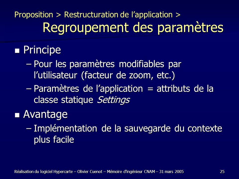 Réalisation du logiciel Hypercarte – Olivier Cuenot – Mémoire d'ingénieur CNAM – 31 mars 200525 Proposition > Restructuration de lapplication > Regrou
