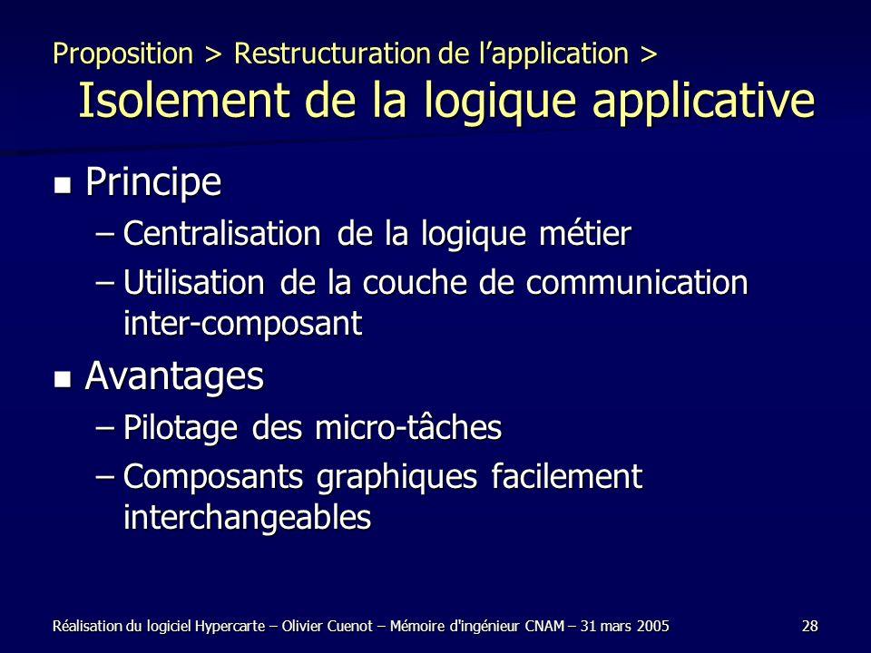 Réalisation du logiciel Hypercarte – Olivier Cuenot – Mémoire d'ingénieur CNAM – 31 mars 200528 Proposition > Restructuration de lapplication > Isolem