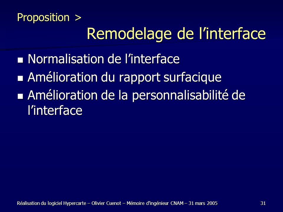 Réalisation du logiciel Hypercarte – Olivier Cuenot – Mémoire d'ingénieur CNAM – 31 mars 200531 Proposition > Remodelage de linterface Normalisation d