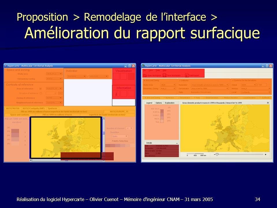 Réalisation du logiciel Hypercarte – Olivier Cuenot – Mémoire d ingénieur CNAM – 31 mars 200534 Proposition > Remodelage de linterface > Amélioration du rapport surfacique