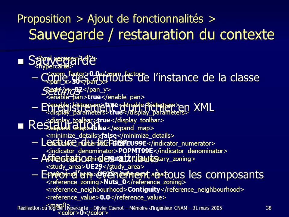 Réalisation du logiciel Hypercarte – Olivier Cuenot – Mémoire d'ingénieur CNAM – 31 mars 200538 Proposition > Ajout de fonctionnalités > Sauvegarde /