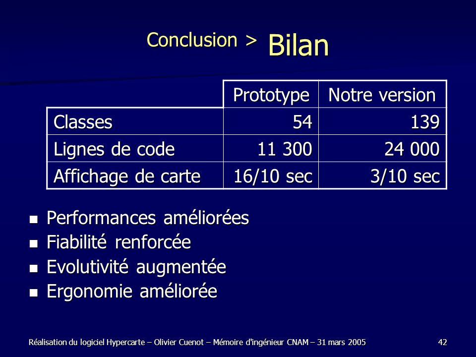 Réalisation du logiciel Hypercarte – Olivier Cuenot – Mémoire d'ingénieur CNAM – 31 mars 200542 Conclusion > Bilan Performances améliorées Performance
