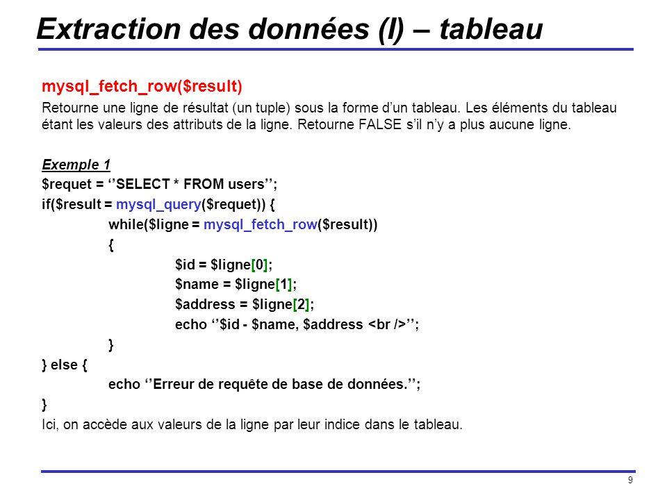 9 Extraction des données (I) – tableau mysql_fetch_row($result) Retourne une ligne de résultat (un tuple) sous la forme dun tableau.