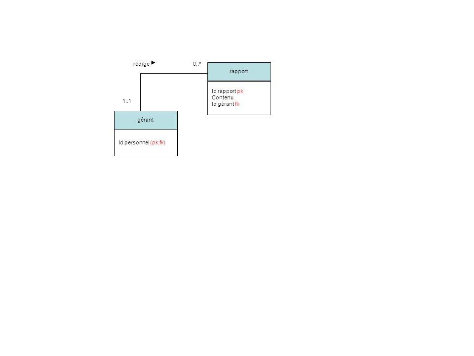 gérant Id personnel (pk,fk) rapport Id rapport pk Contenu Id gérant fk 1..1 0..*rédige