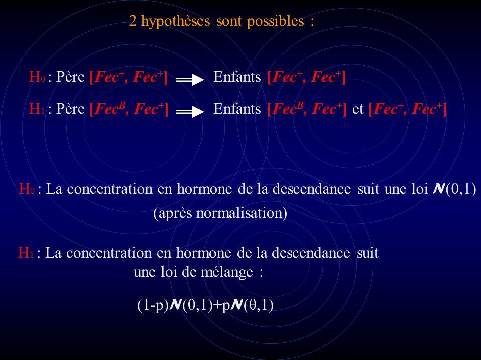2 hypothèses sont possibles : H 0 : Père [Fec +, Fec + ]Enfants [Fec +, Fec + ] H 1 : Père [Fec B, Fec + ]Enfants [Fec B, Fec + ] et [Fec +, Fec + ] (1-p) N (0,1)+p N (θ,1) H 1 : La concentration en hormone de la descendance suit une loi de mélange : H 0 : La concentration en hormone de la descendance suit une loi N (0,1) (après normalisation)
