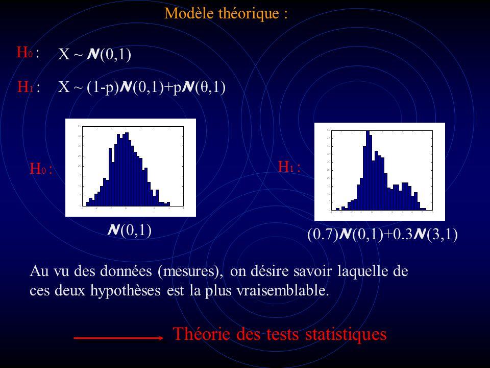 On décide H 1 si R t α On décide H 0 si R t α R est une fonction des observations (données, mesures).