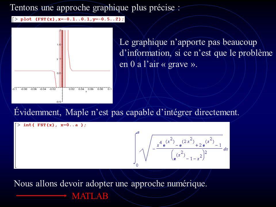 numérateur Dénominateur Lapproche graphique avec Matlab.