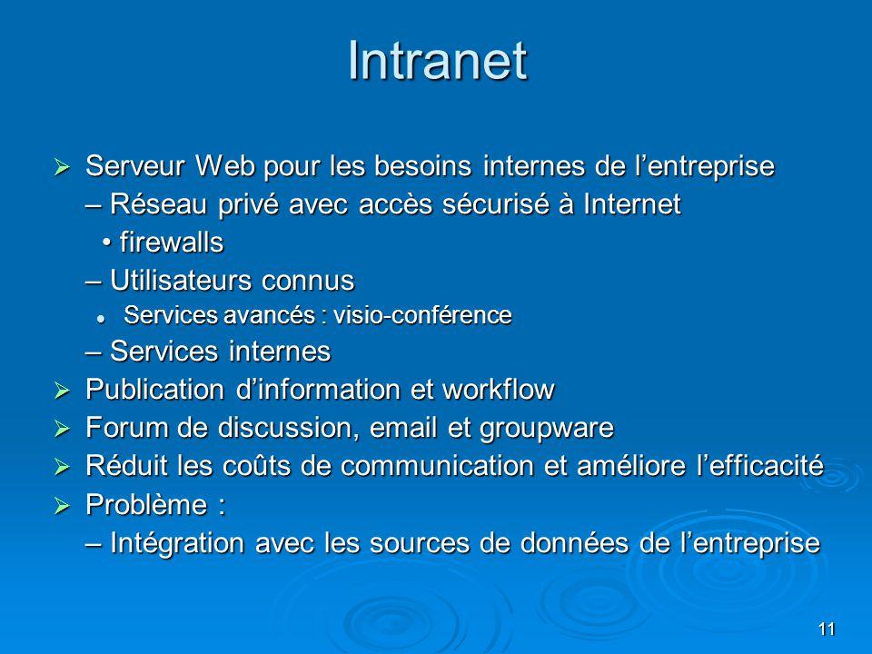 11 Intranet Serveur Web pour les besoins internes de lentreprise Serveur Web pour les besoins internes de lentreprise – Réseau privé avec accès sécuri