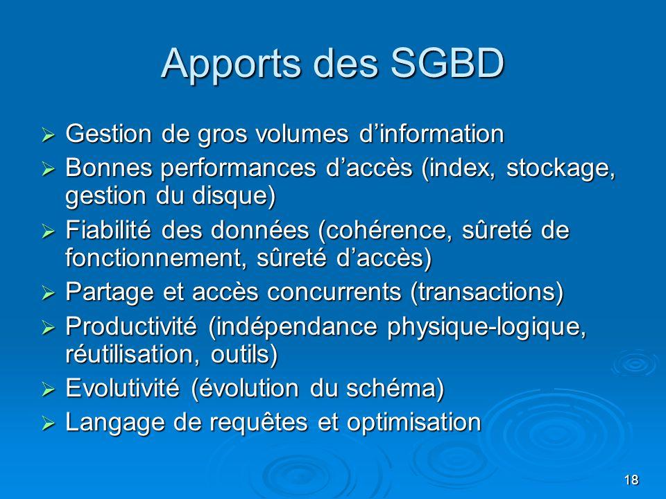 18 Apports des SGBD Gestion de gros volumes dinformation Gestion de gros volumes dinformation Bonnes performances daccès (index, stockage, gestion du