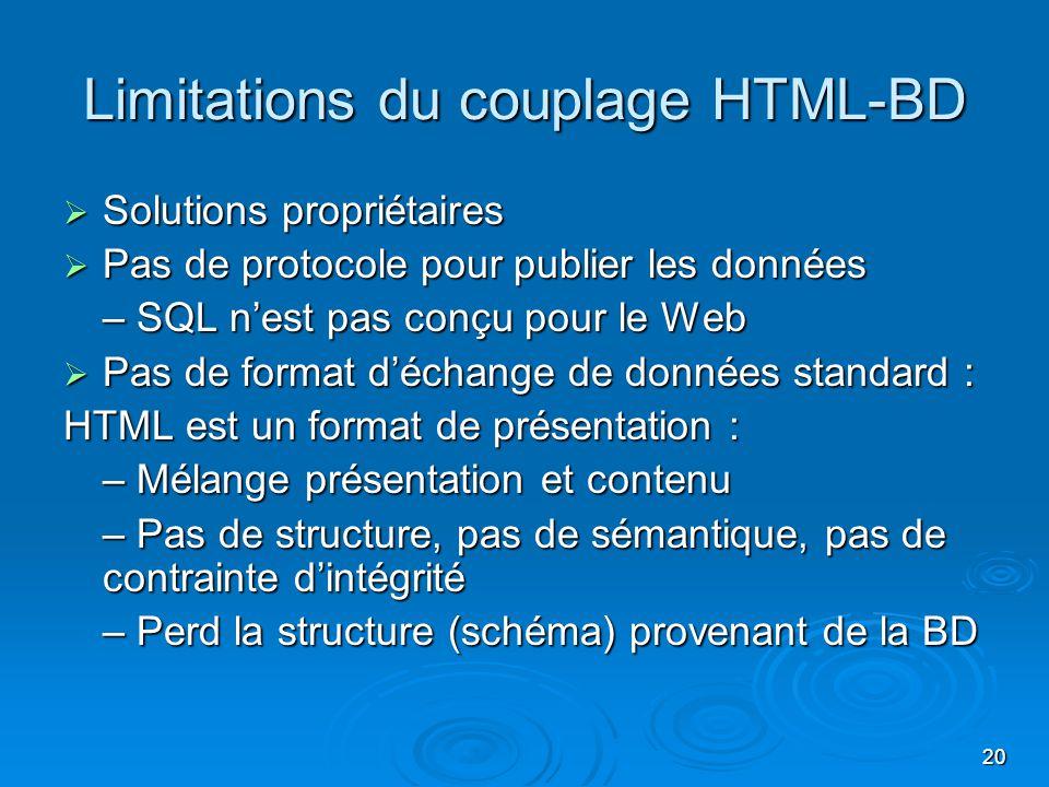 20 Limitations du couplage HTML-BD Solutions propriétaires Solutions propriétaires Pas de protocole pour publier les données Pas de protocole pour pub