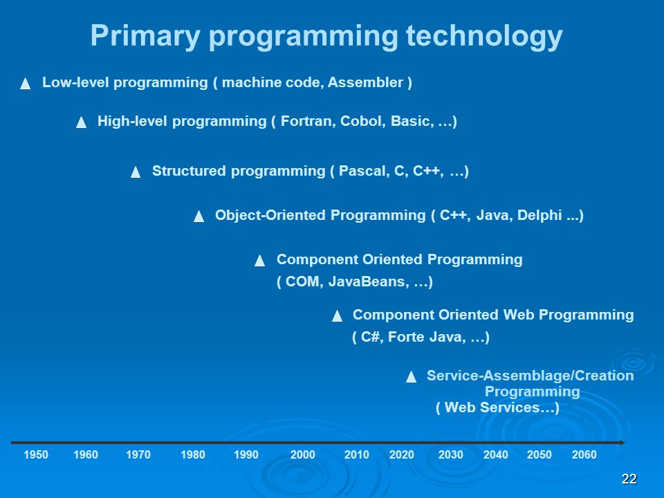 22 Primary programming technology Low-level programming ( machine code, Assembler ) 1950 High-level programming ( Fortran, Cobol, Basic, …) 196019701980199020002010 Structured programming ( Pascal, C, C++, …) Object-Oriented Programming ( C++, Java, Delphi...) Component Oriented Programming ( COM, JavaBeans, …) Component Oriented Web Programming ( C#, Forte Java, …) 20202030204020502060 Service-Assemblage/Creation Programming ( Web Services…)