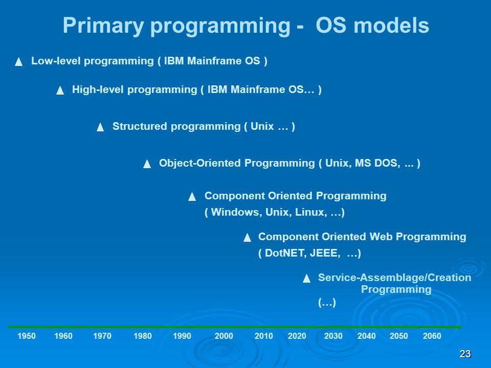 23 Primary programming - OS models Low-level programming ( IBM Mainframe OS ) 1950 High-level programming ( IBM Mainframe OS… ) 1960197019801990200020