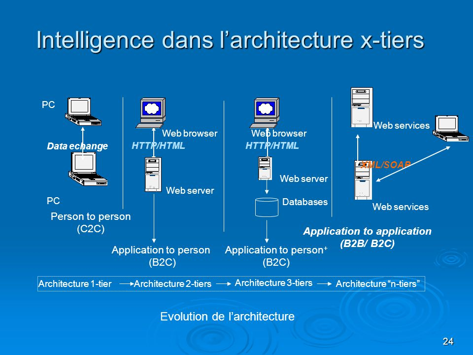 24 Intelligence dans larchitecture x-tiers Application to application (B2B/ B2C) Web services XML/SOAP Architecture n-tiers Evolution de larchitecture Person to person (C2C) Data echange PC Architecture 1-tier Application to person (B2C) Web server Web browser HTTP/HTML Architecture 2-tiers Architecture 3-tiers Web browser Application to person + (B2C) HTTP/HTML Web server Databases