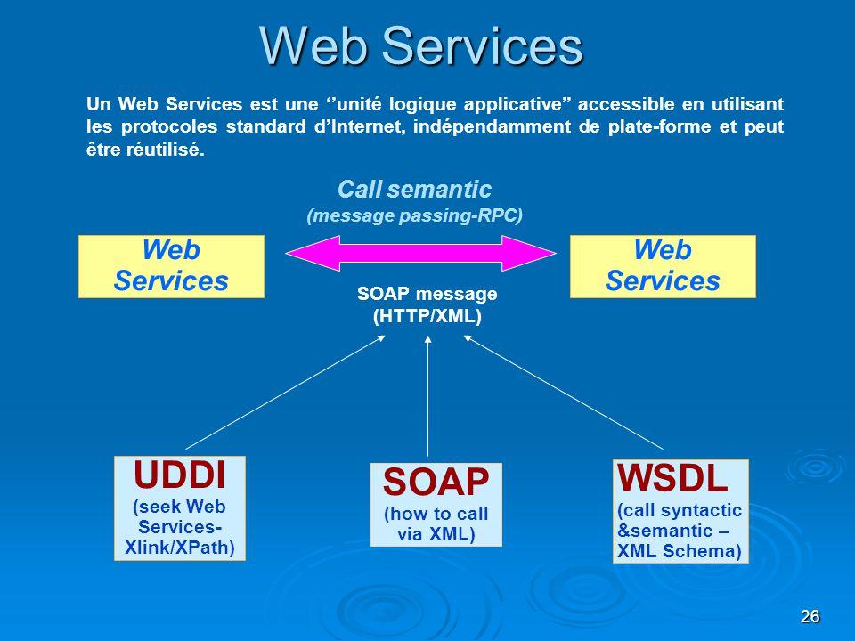 26 Web Services UDDI (seek Web Services- Xlink/XPath) SOAP (how to call via XML) WSDL (call syntactic &semantic – XML Schema) Call semantic (message p