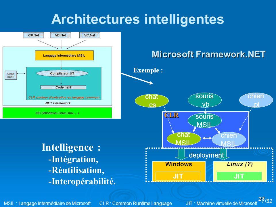 27 Architectures intelligentes Intelligence : -Intégration, -Réutilisation, -Interopérabilité. souris MSIL chat.cs chien MSIL chat MSIL chien.pl deplo
