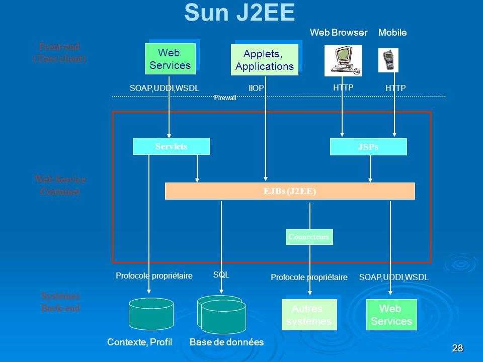 28 EJBs (J2EE) Servlets Protocole propriétaire Connecteurs Systèmes Back-end Sun J2EE Autres systèmes Autres systèmes Web Services Web Services Front-