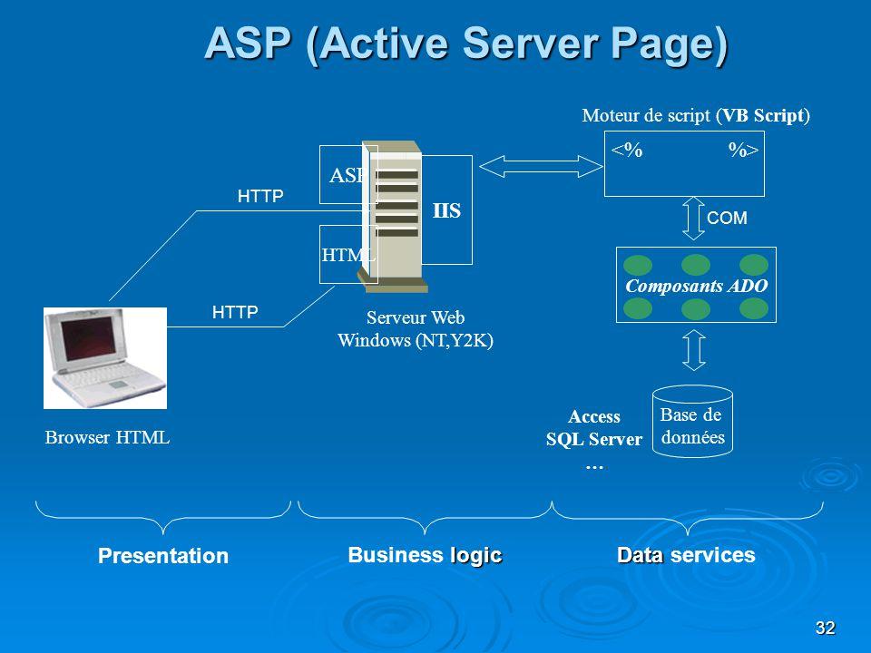 32 IIS Composants ADO Base de données Browser HTML Serveur Web Windows (NT,Y2K) Moteur de script (VB Script) ASP (Active Server Page) Access SQL Serve