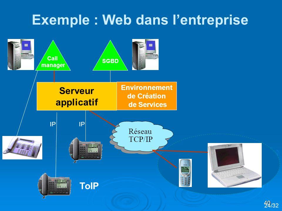 40 Serveur applicatif Call manager SGBD Réseau TCP/IP Environnement de Création de Services ToIP 24/32 Exemple : Web dans lentreprise IP